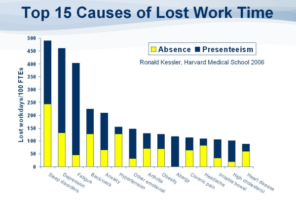 Sleep disorders are the top cause of lost work time, as this graph of absenteeism and presenteeism (attending work while sick) indicates (image from Envisia Learning)